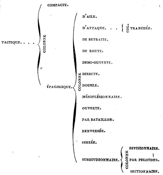 Colonnes - Armée Francaise - colonne par régiment et colonne par bataillon 49529455363_ddfca7c029_o