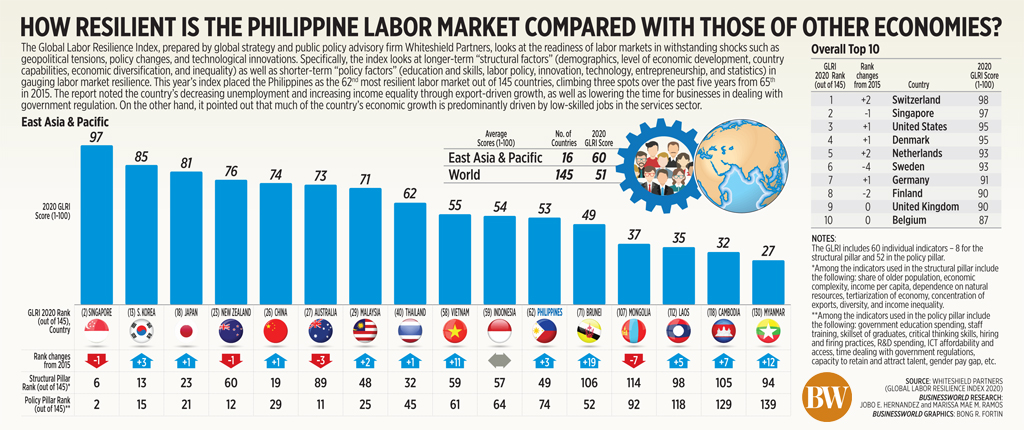 how resilient is the Philippine labor market compared with those of other economies?