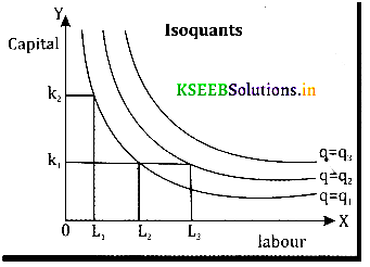 2nd PUC Economics Question Bank Chapter 3 Production and Costs - 1