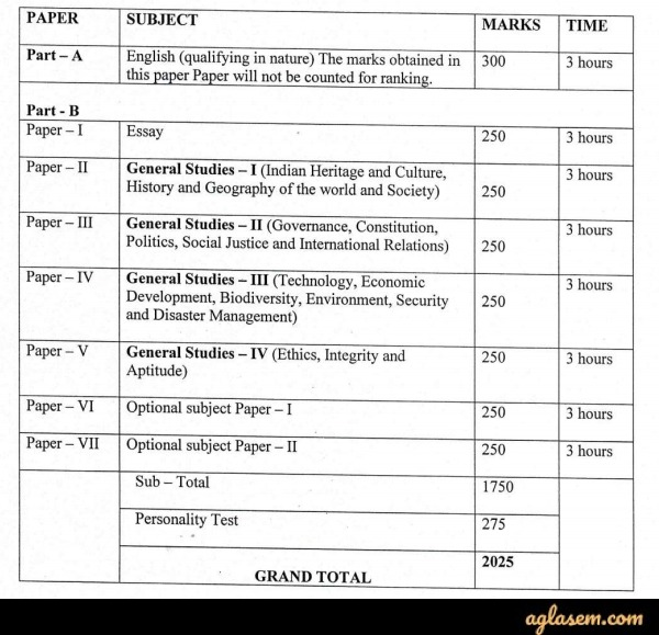 Exam Pattern for APPSC Arunachal Pradesh Civil Service Exam 2020