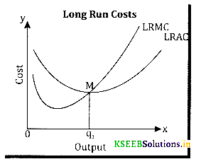 2nd PUC Economics Question Bank Chapter 3 Production and Costs - 8