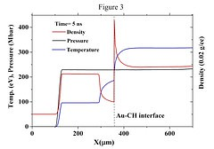 Temperature, pressure and density distributions in the vicinity of the interface at 5 ns.