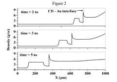 Evolution of shock wave and density incrustation with time for Au plasma at 500 eV.