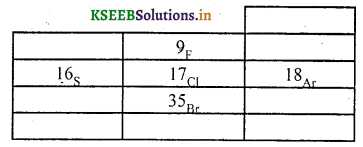 KSEEB Solutions for Class 10 Science Chapter 5 Periodic Classification of Elements 2