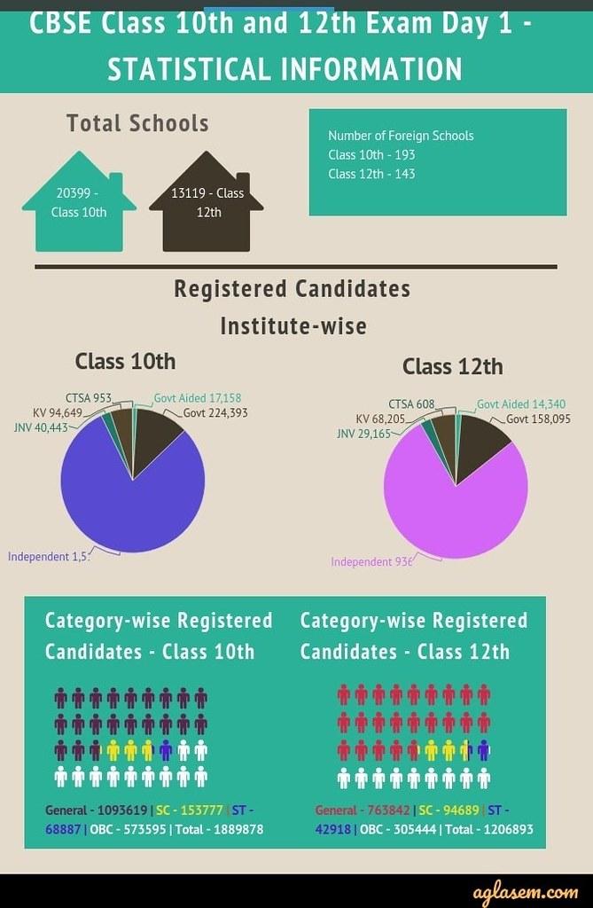 CBSE 2020 Class 10th and 12th Statistics