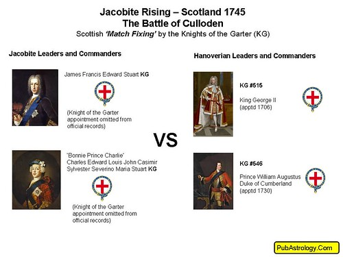 Jacobite Rising 1745 Battle of Culloden Combatants | by arthur.strathearn