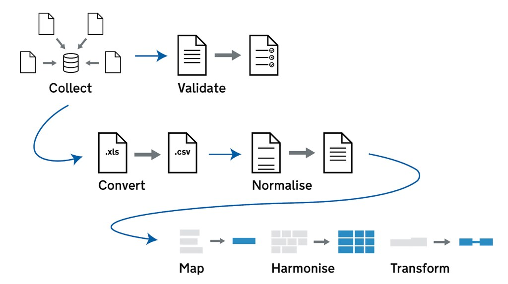 Pipeline process: collect; convert; normalise; map; harmonise; transform.