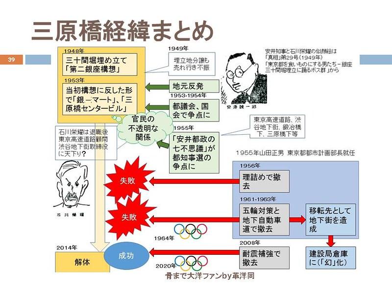 東京オリンピックに向けて銀座の地下で(39)