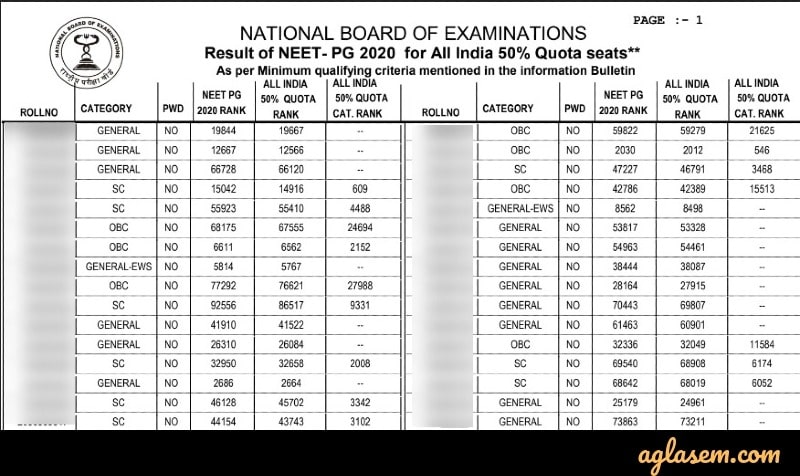 NEET PG 2020 Result for 50% AIQ