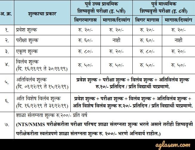 Maharashtra PUPPSS Scholarship 2020 - Final Answer Key (Released), Result