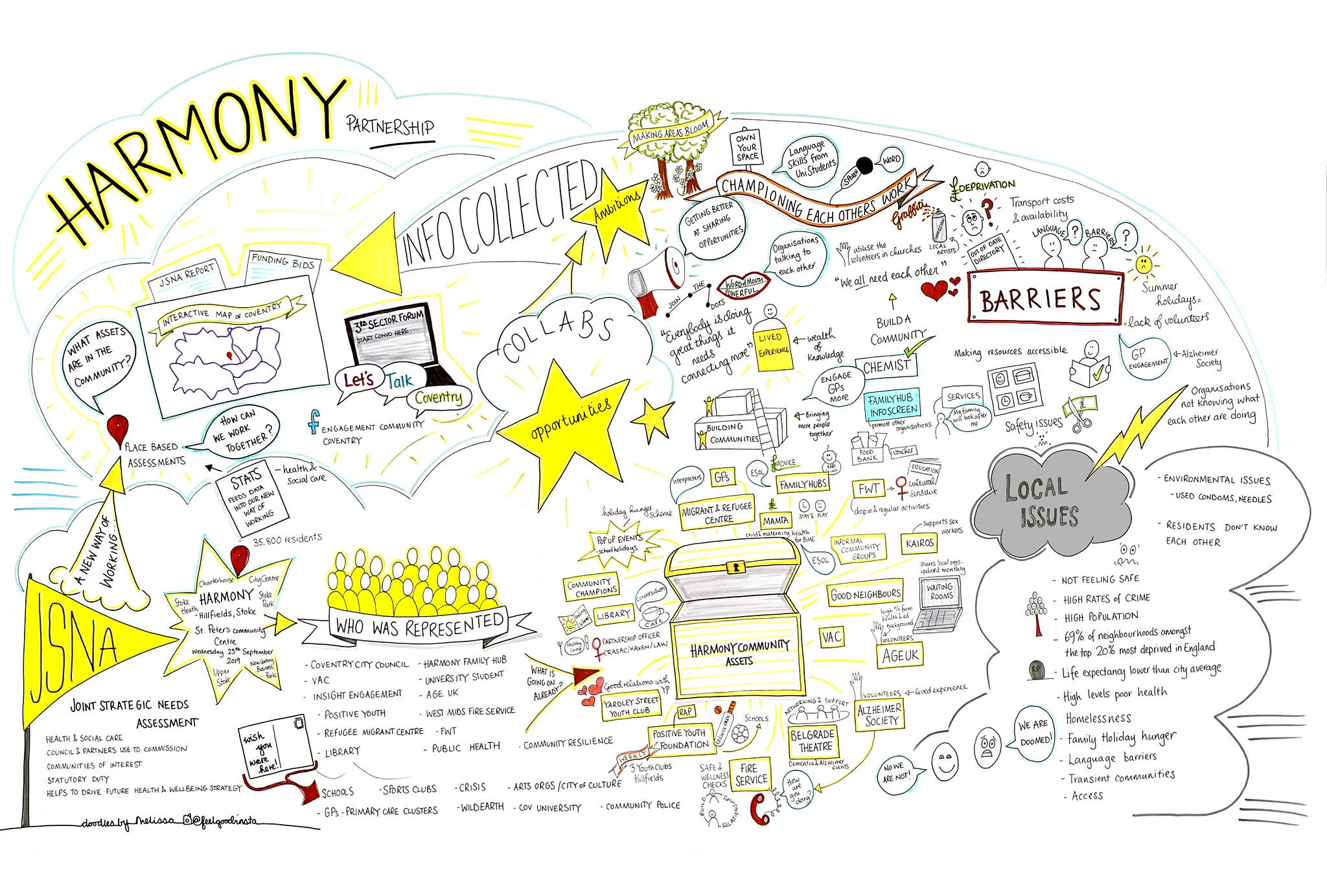 Coventry Joint Strategic Needs Assessment (JSNA) 2020 Profiles - Harmony - Embedded Artists