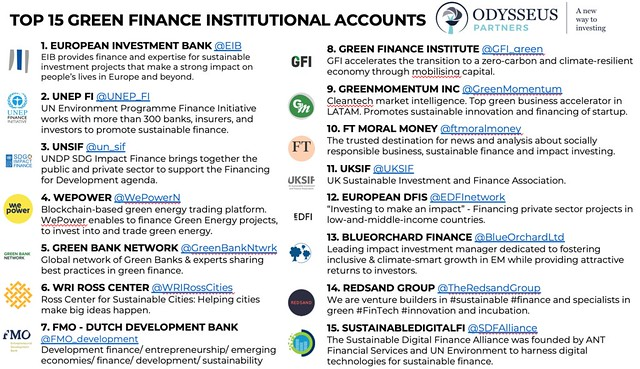 Top 15 Green Finance Institutional Accounts