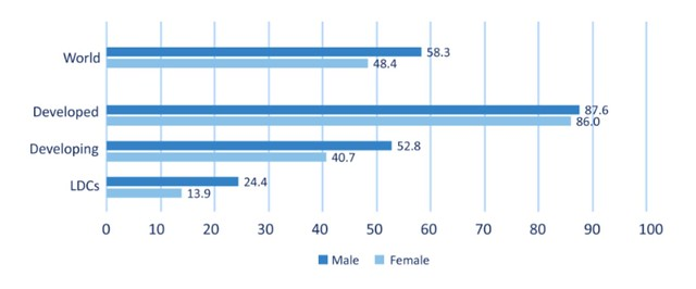 Internet penetration rate for men and women, 2019