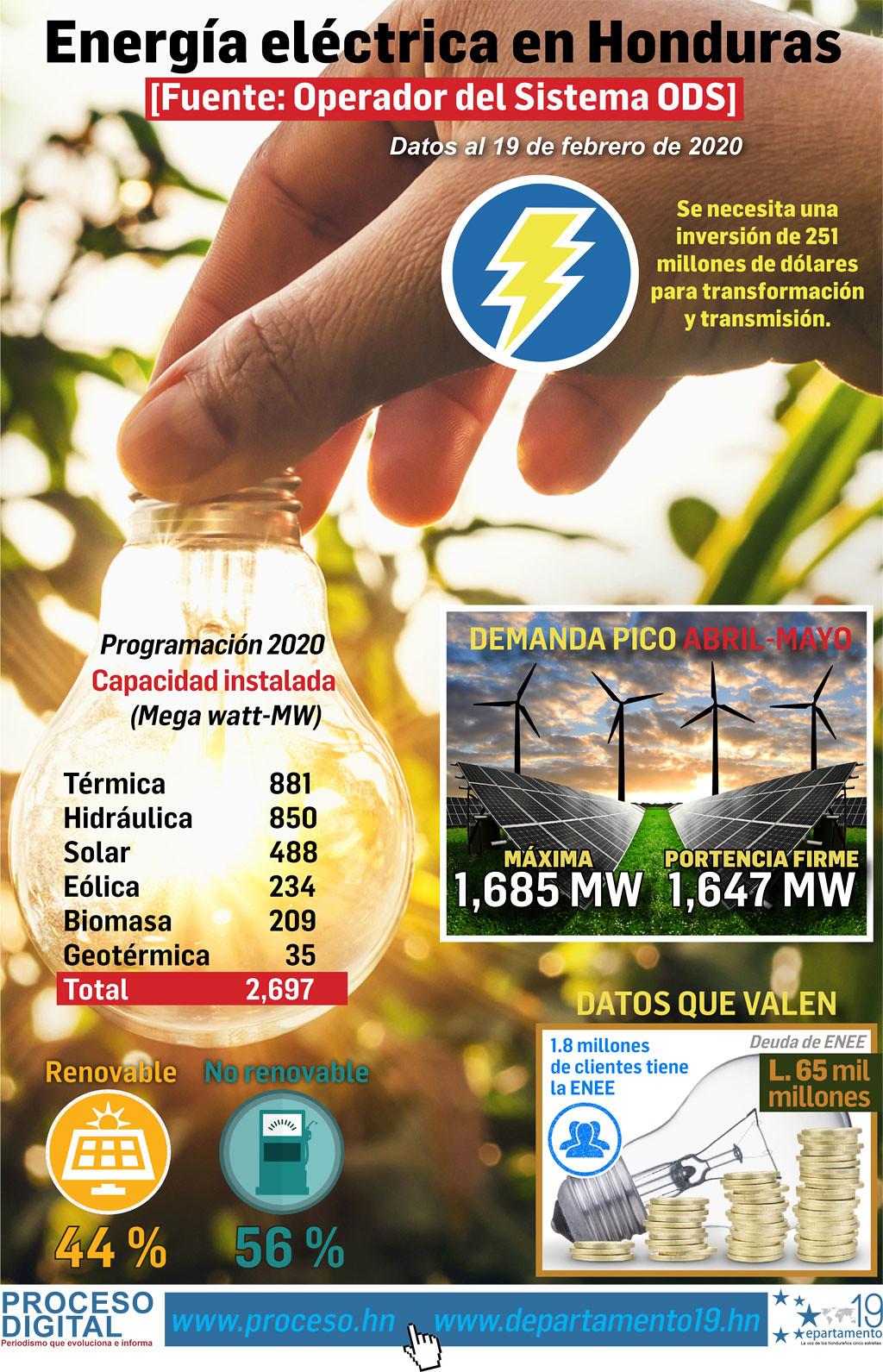 Energía eléctrica de Honduras