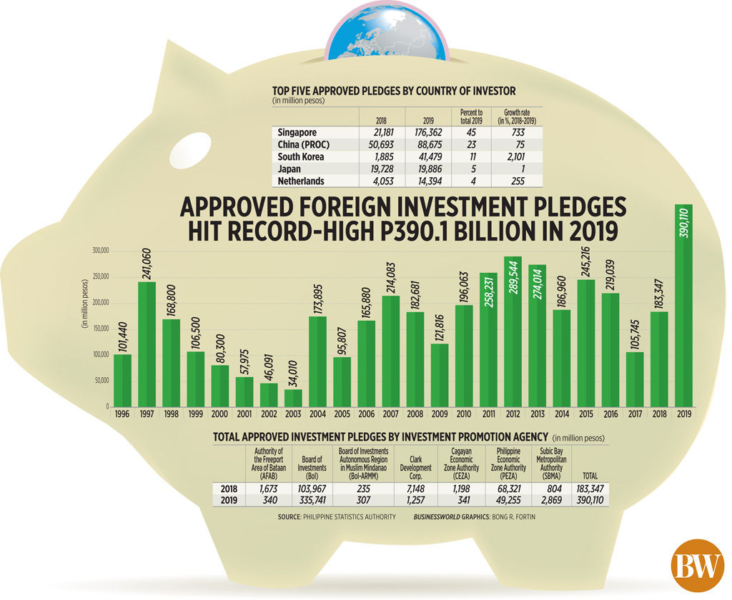 Approved foreign investment pledges hit record-high p390.1 billion in 2019