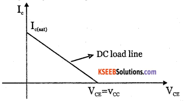 2nd PUC Electronics Question Bank Chapter 2 Transistor Biasing 2