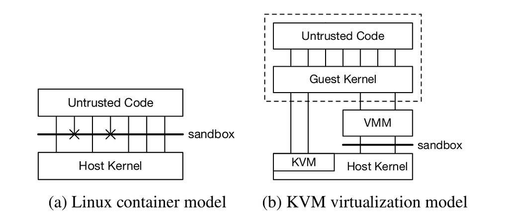 Linux Virtualization vs. KVM Container