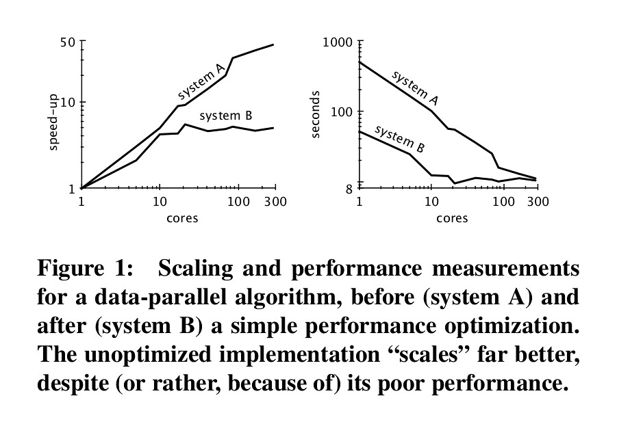 Scaling and performance measurements