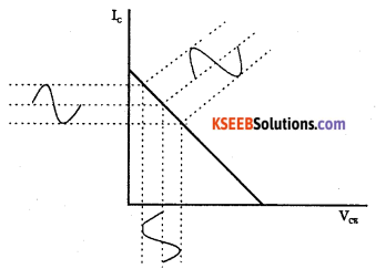 2nd PUC Electronics Question Bank Chapter 3 Transistor Amplifiers 16