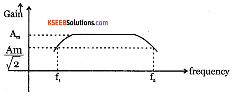 2nd PUC Electronics Question Bank Chapter 3 Transistor Amplifiers 4