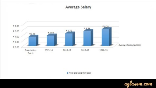 Comparison of year wise Average Salary