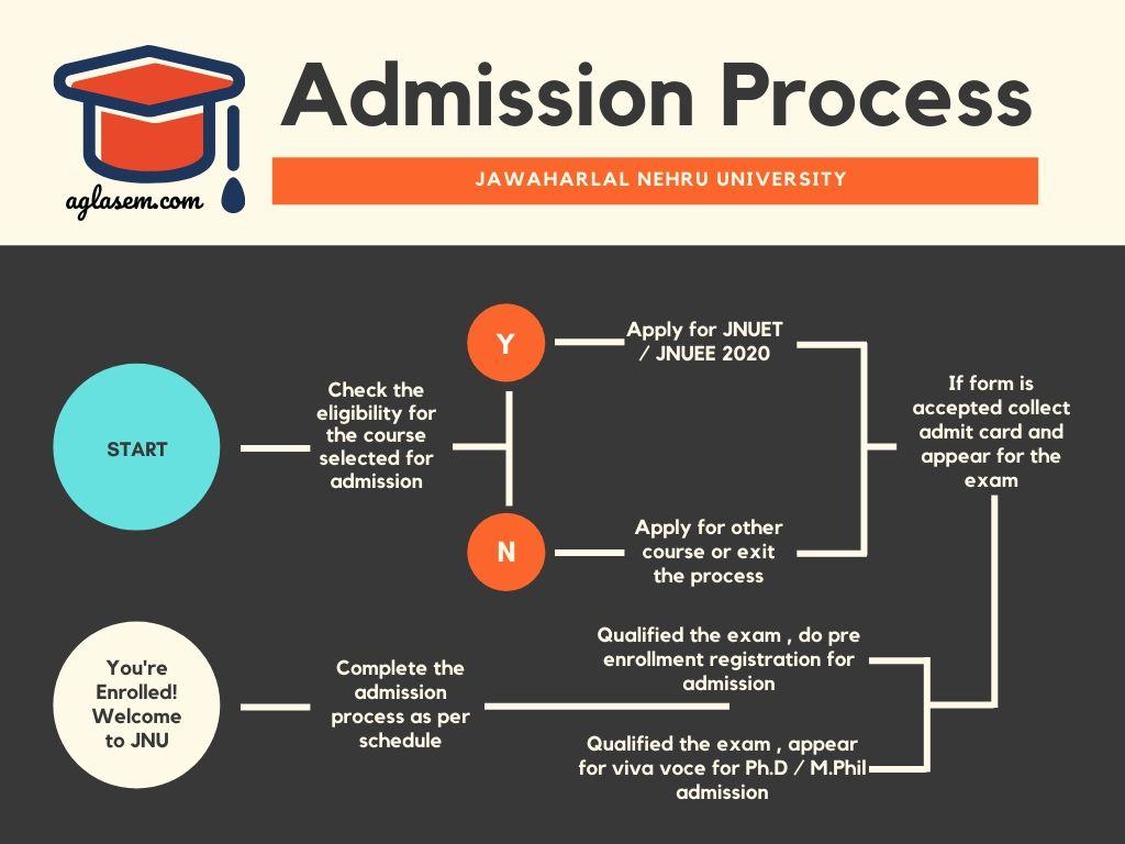 JNU Admission Process 2020 via JNUEE 2020