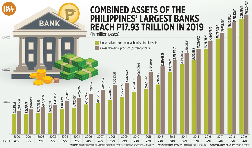 Combined assets of the Philippines' largest banks reach P17.93 trillion in 2019