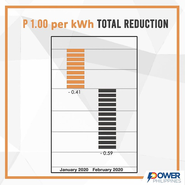 Power PH Infographics2