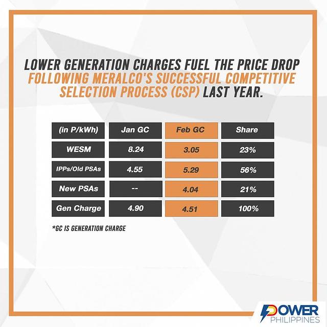 Power PH Infographics3