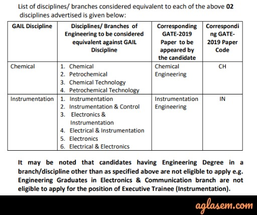 GAIL Recruitment Through GATE 2020 - Apply Online (Open)