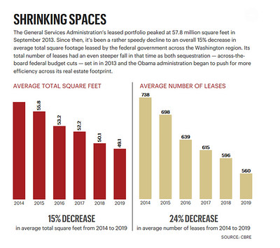 Federal leased space drops by 15% in the DC area, from 2014-2019