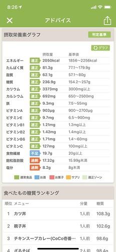 あすけん 栄養素 月平均