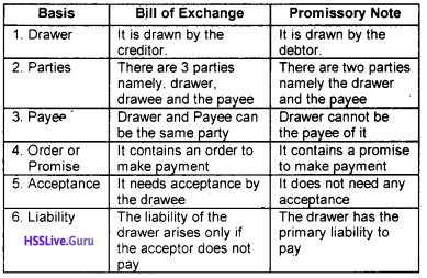 Plus One Accountancy Chapter Wise Questions and Answers Chapter 7 Bill of Exchange 25
