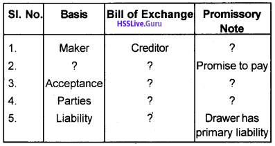 Plus One Accountancy Chapter Wise Questions and Answers Chapter 7 Bill of Exchange 19
