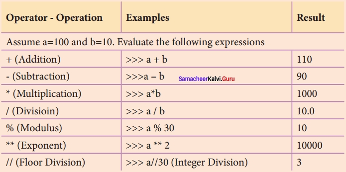 Samacheer kalvi 12th Computer Science Solutions Chapter 5 Python -Variables and Operators img 12