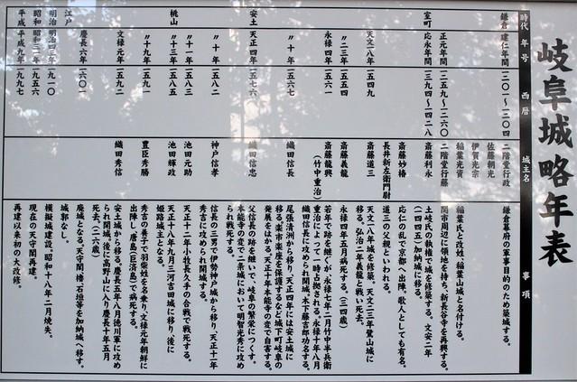 岐阜城のマップ(縄張り図)