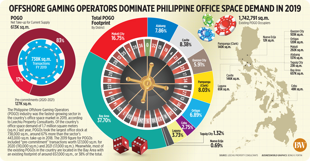 Offshore gaming operators dominate Philippine office space demand in 2019