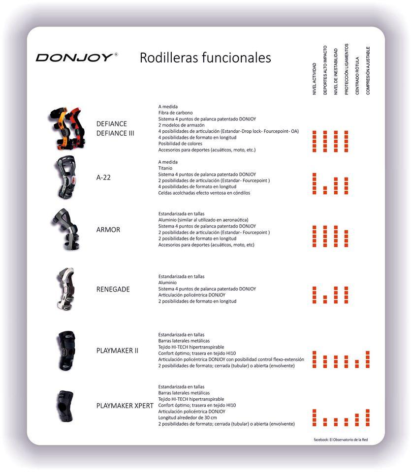 Catálogo Donjoy