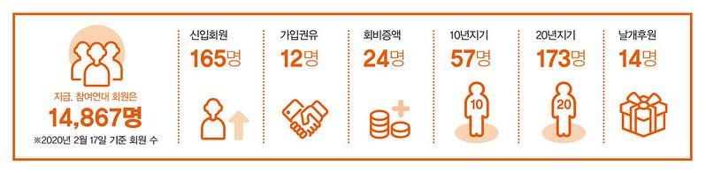 참여사회_202003
