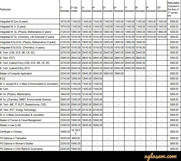 TUEE 2020 Fee Structure