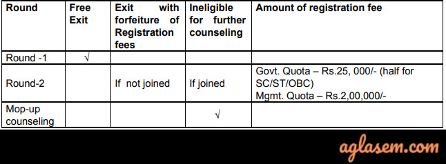 CENTAC PG Medical / Dental Admission through NEET / MDS 2020 - Apply by 12th March