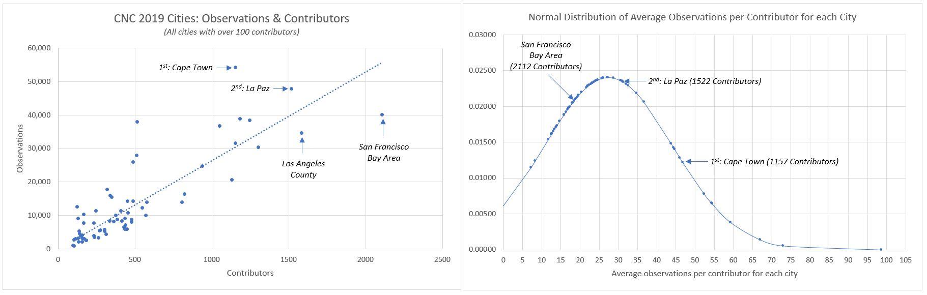 200228 - CNC2019 Graphs