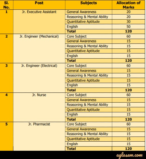 OMC Non Executives Recruitment 2020 Exam Pattern