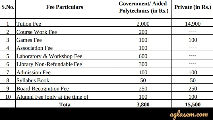 TS POLYCET 2020 Fee Structure