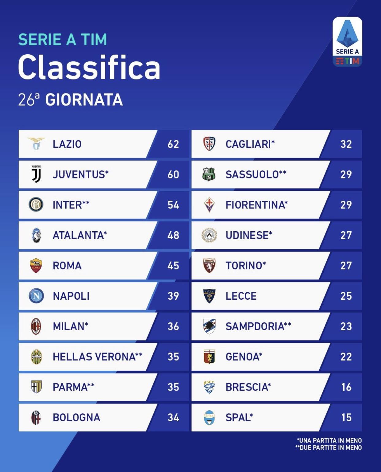 Serie A Tim La Classifica Dopo La 26ª Giornata Hellas Live