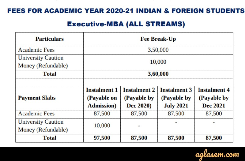 Symbiosis Indore MBA Admission 2020 Fee Structure