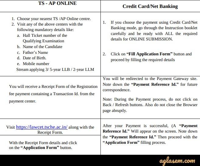 TS PGLCET 2020 Application Form Fee