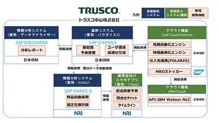 新機能開発における各社の役割