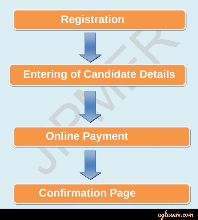 JIPMER PG 2020 Application Process