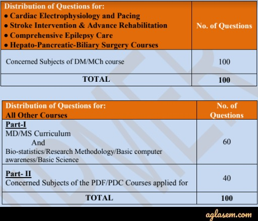 JIPMER Post Doctoral Fellowship and Certificate Courses Entrance Exam 2020 - July Session Result (Out)